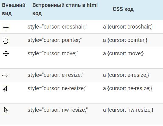 Курсор CSS