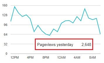 Статистика посещений в Blogger сломана